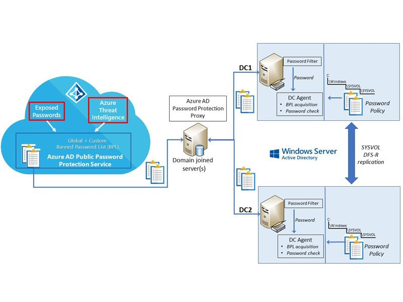 Open Virtualization Blog - Azure AD Password Protection is now available