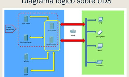 UDS Enterprise logic diagram